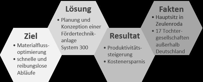 Grafik Bauerfeind_2.png