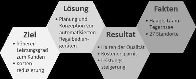 Grafik Loxxess_1.png