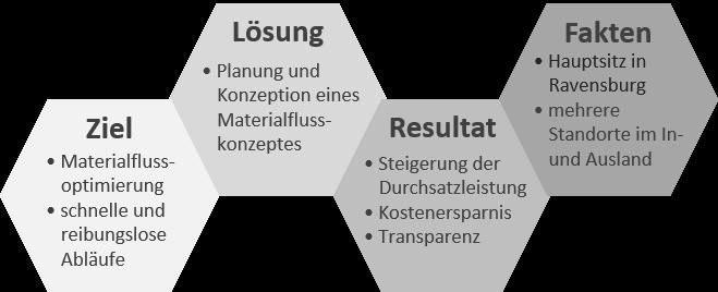 Grafik Ravensburger_1.png